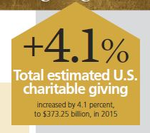 15 Fun Facts from the Giving USA 2016 Report