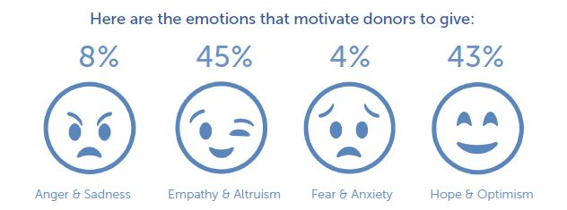[Emotions that motivate donors to give]