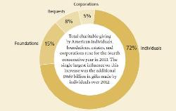 What You Need To Know From The Giving USA 2014 Report
